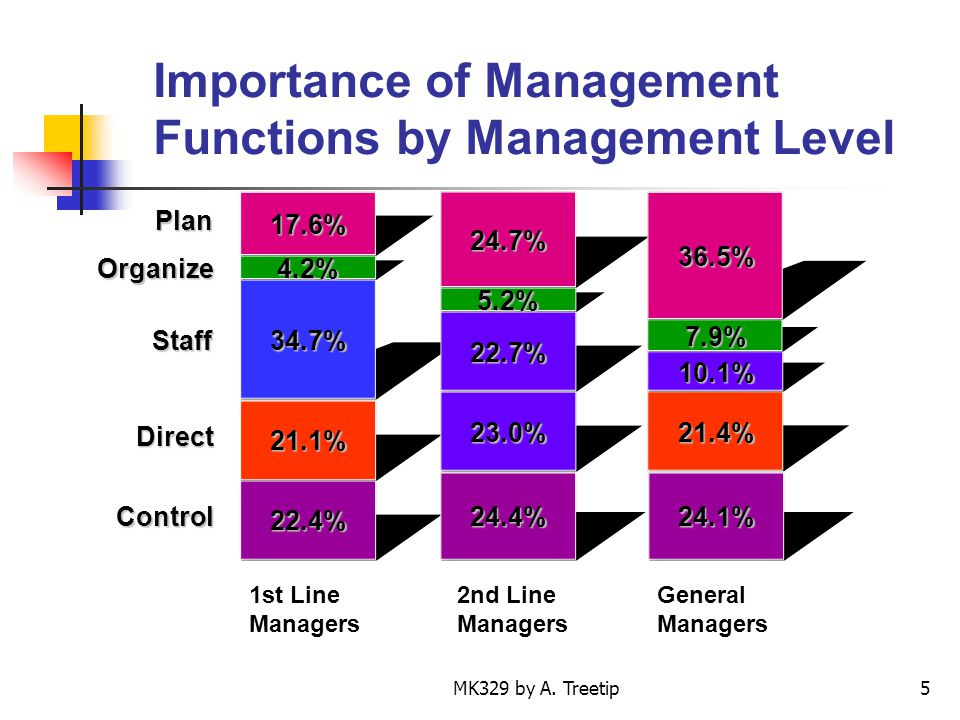 Importance of Management Functions by Management Level