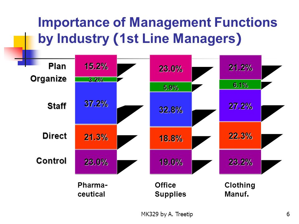 Importance of Management Functions by Industry (1st Line Managers)