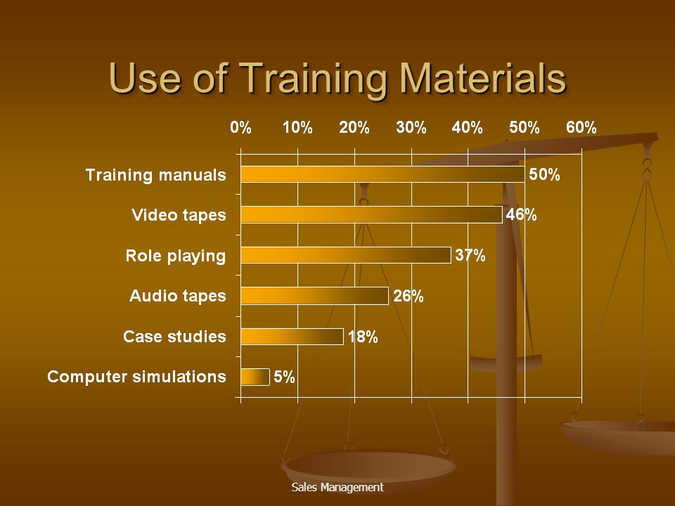 Use of Training Materials