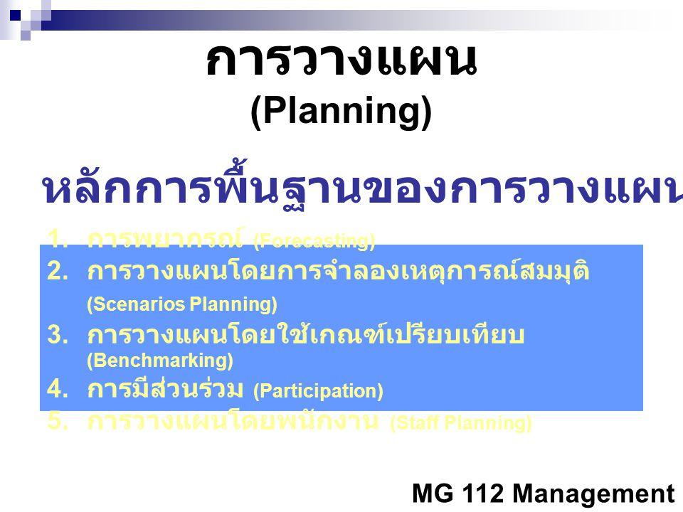 หลักการพื้นฐานของการวางแผนที่ดี
