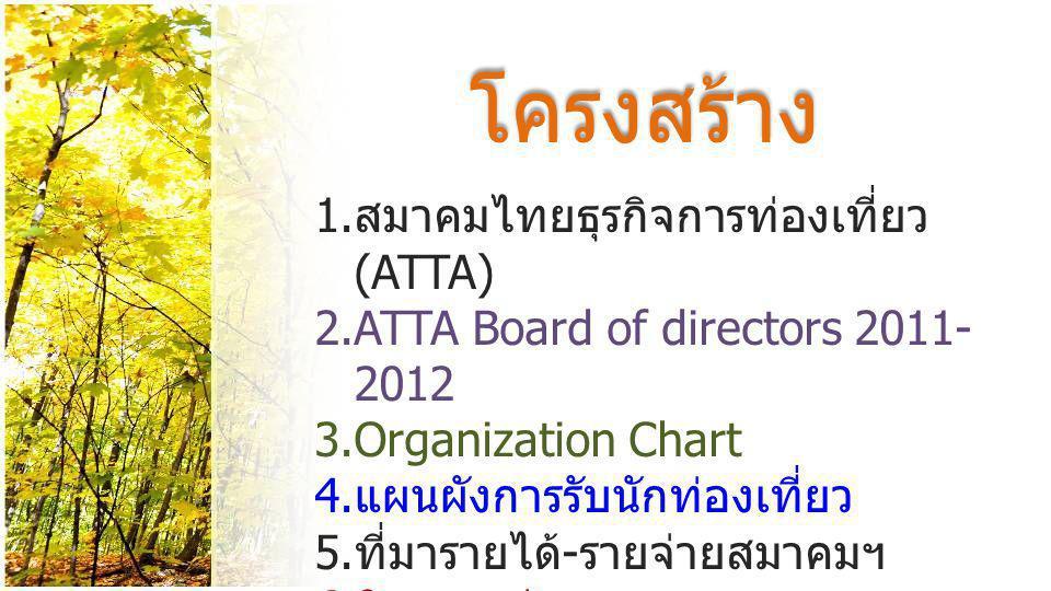 โครงสร้าง สมาคมไทยธุรกิจการท่องเที่ยว (ATTA)