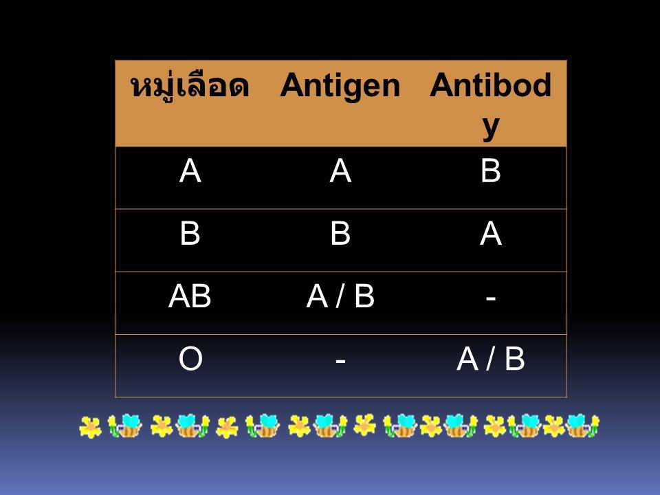 หมู่เลือด Antigen Antibody A B AB A / B - O