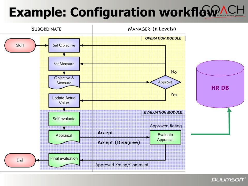 Example: Configuration workflow