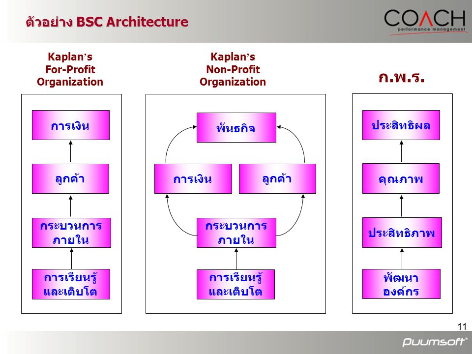 ตัวอย่าง BSC Architecture