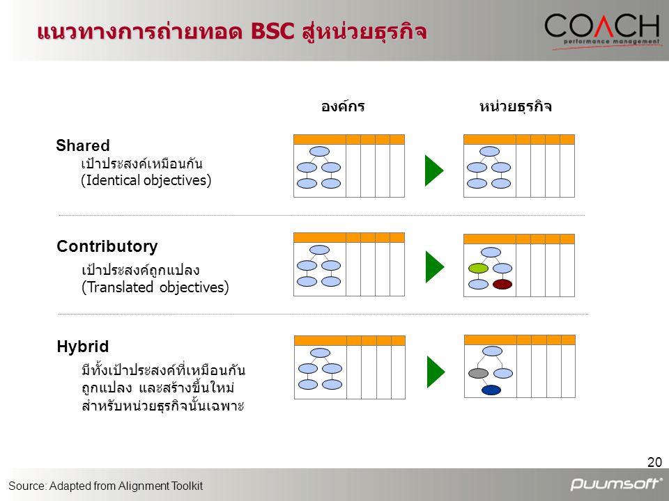 แนวทางการถ่ายทอด BSC สู่หน่วยธุรกิจ