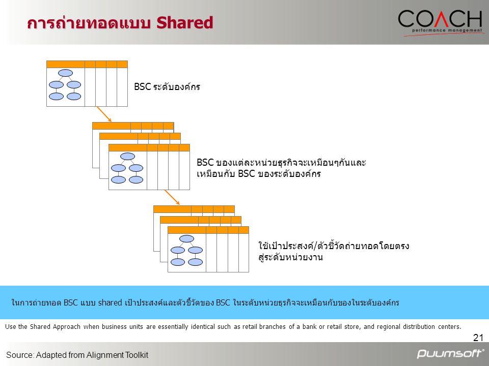การถ่ายทอดแบบ Shared BSC ระดับองค์กร