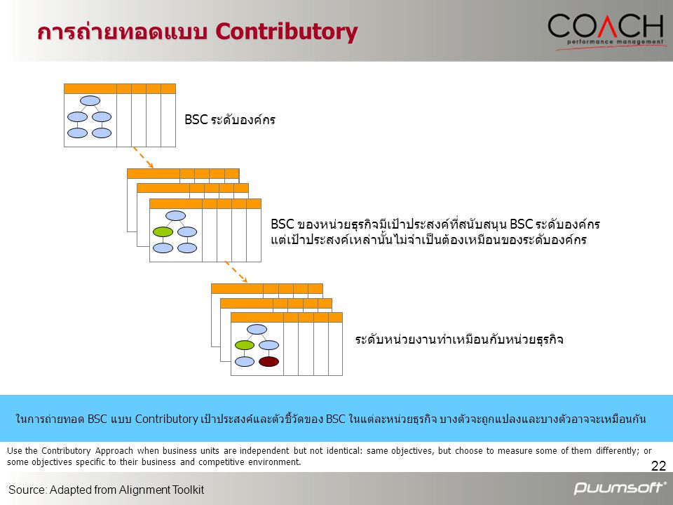 การถ่ายทอดแบบ Contributory