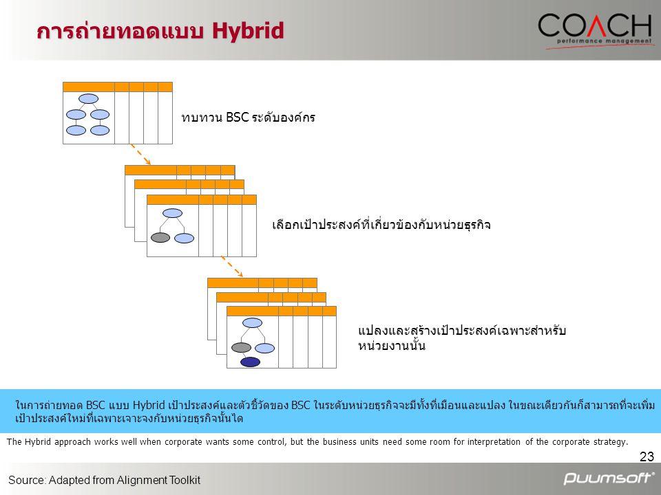 การถ่ายทอดแบบ Hybrid ทบทวน BSC ระดับองค์กร