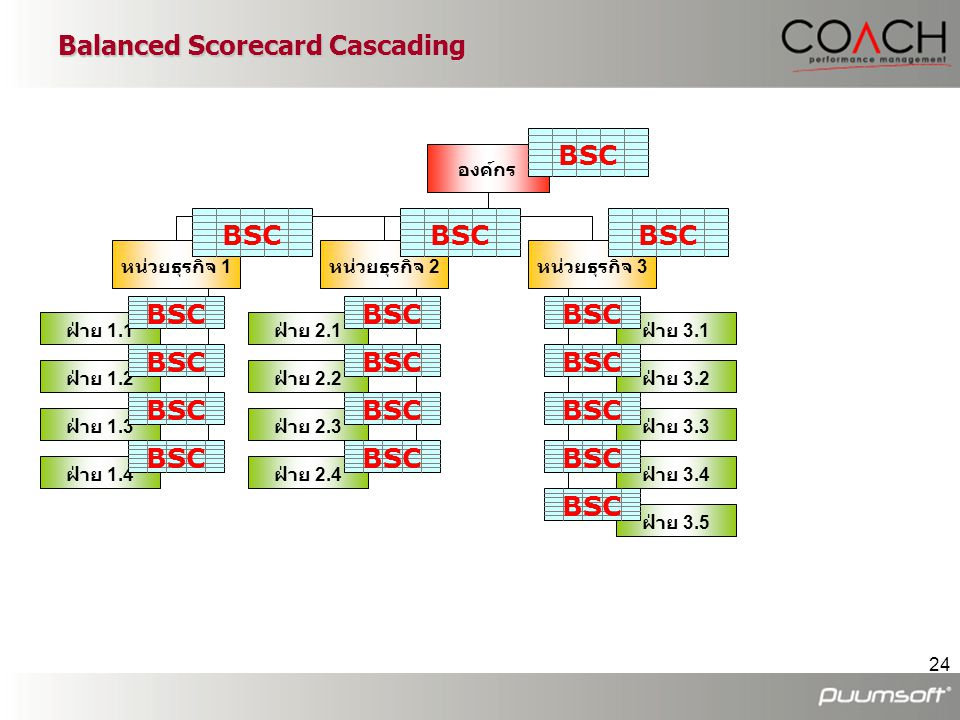 Balanced Scorecard Cascading