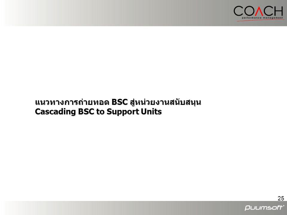 แนวทางการถ่ายทอด BSC สู่หน่วยงานสนับสนุน Cascading BSC to Support Units