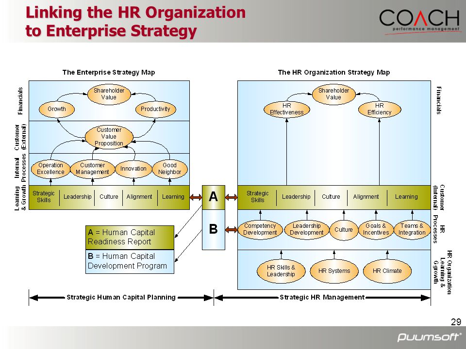Linking the HR Organization to Enterprise Strategy