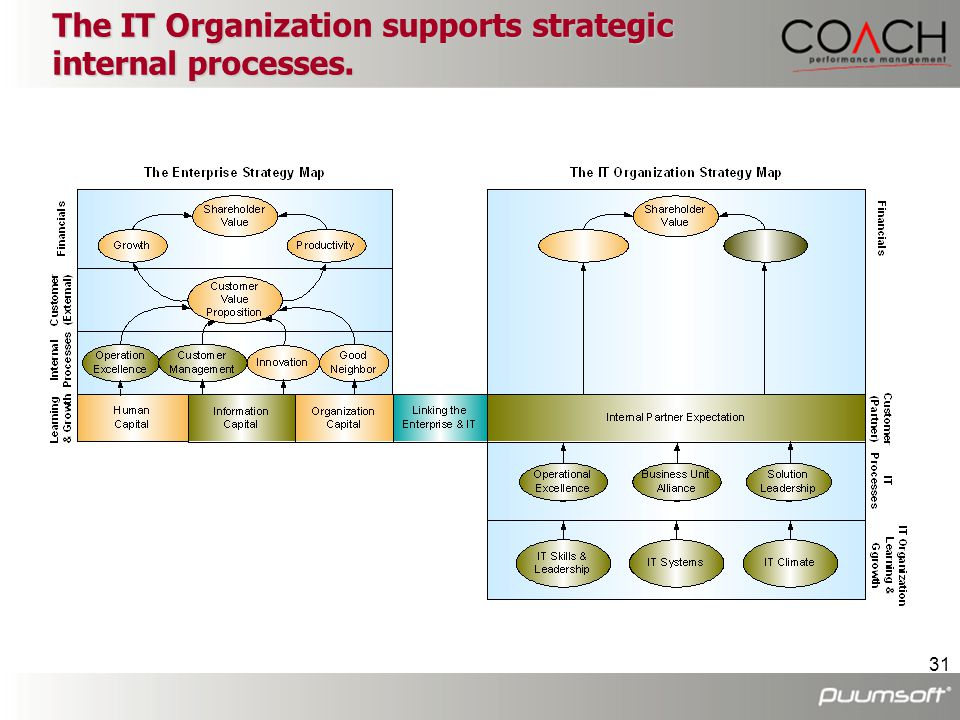 The IT Organization supports strategic internal processes.