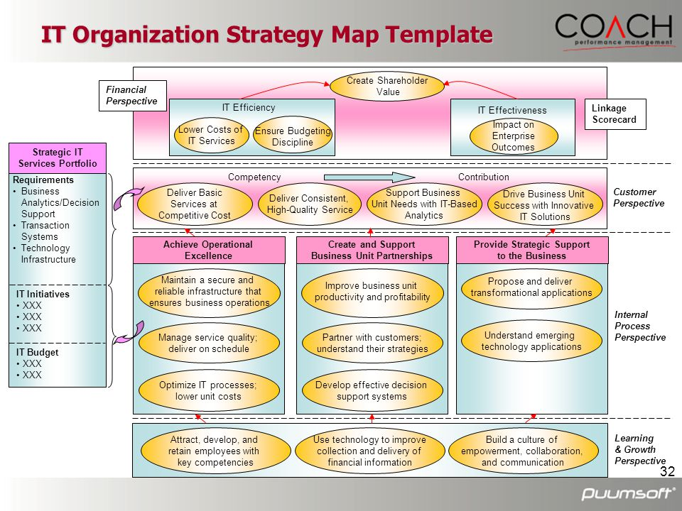IT Organization Strategy Map Template