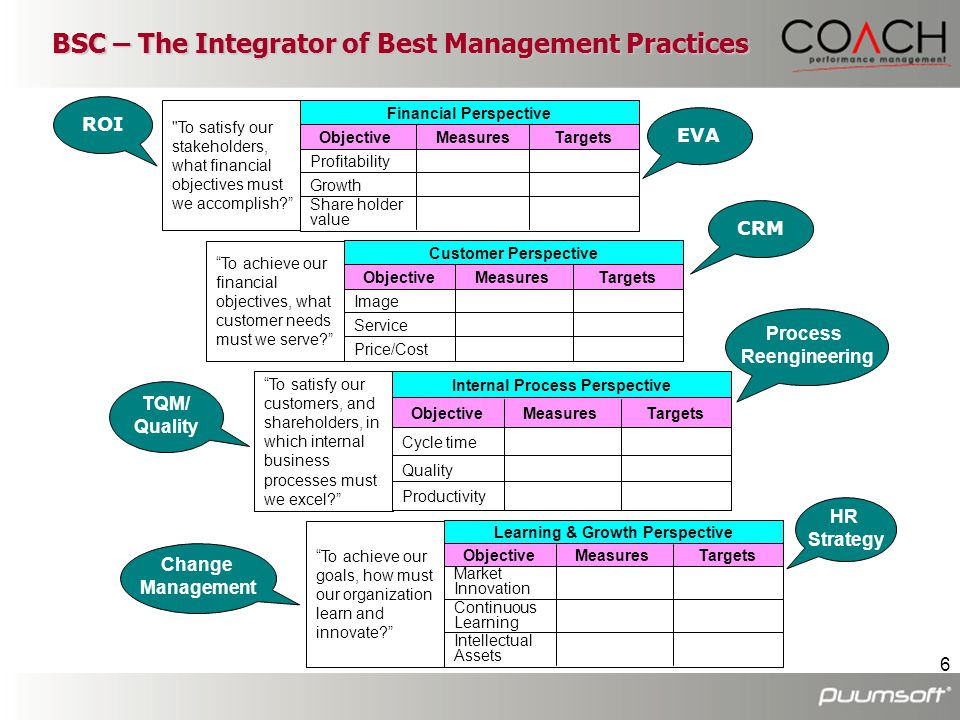 BSC – The Integrator of Best Management Practices