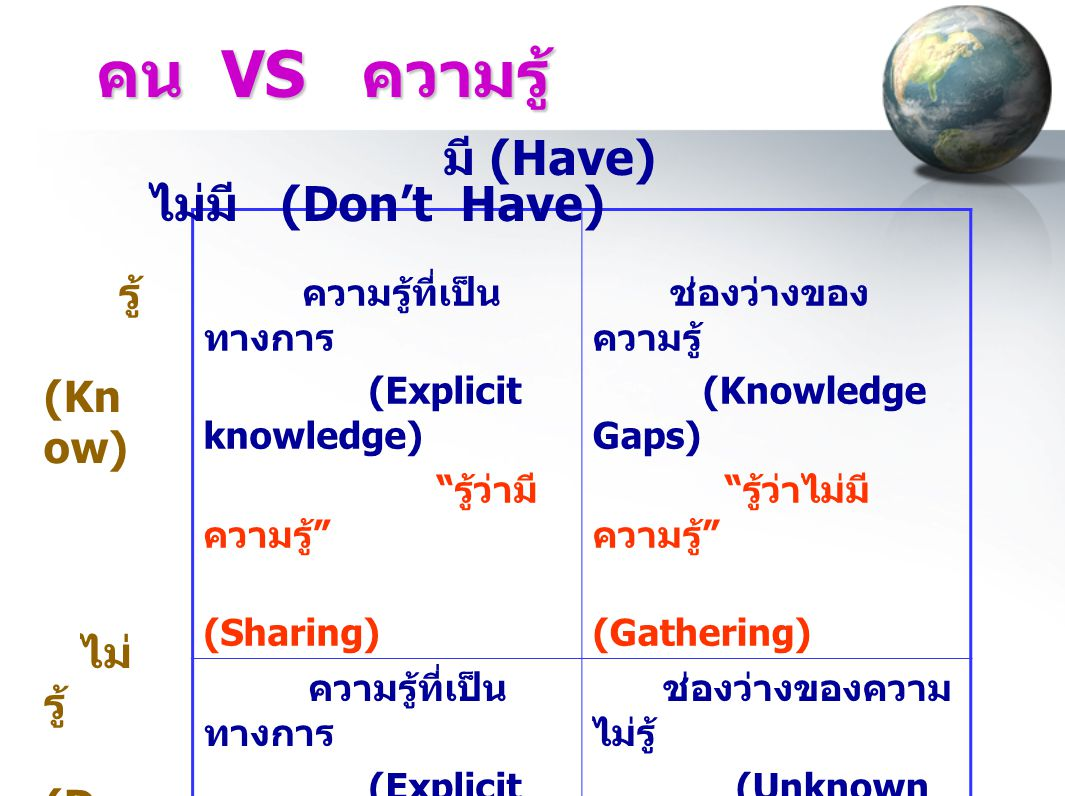 คน VS ความรู้ มี (Have) ไม่มี (Don't Have) รู้ (Know) ไม่รู้ (Don't