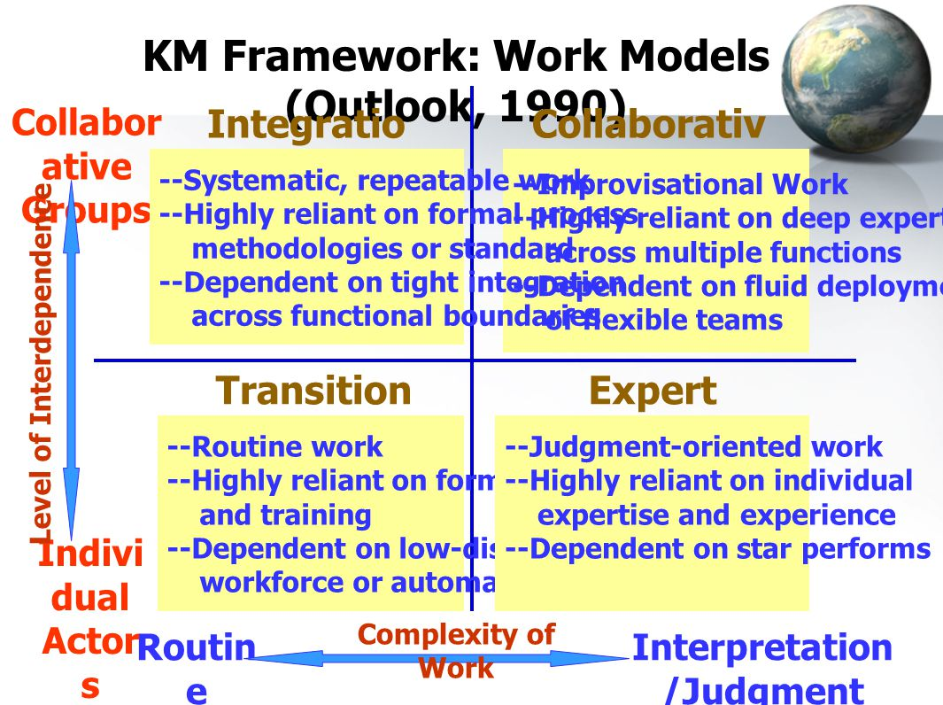KM Framework: Work Models (Outlook, 1990)