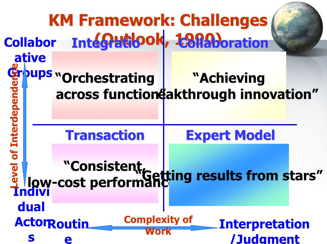 KM Framework: Challenges (Outlook, 1990)