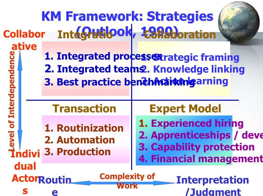 KM Framework: Strategies (Outlook, 1990)