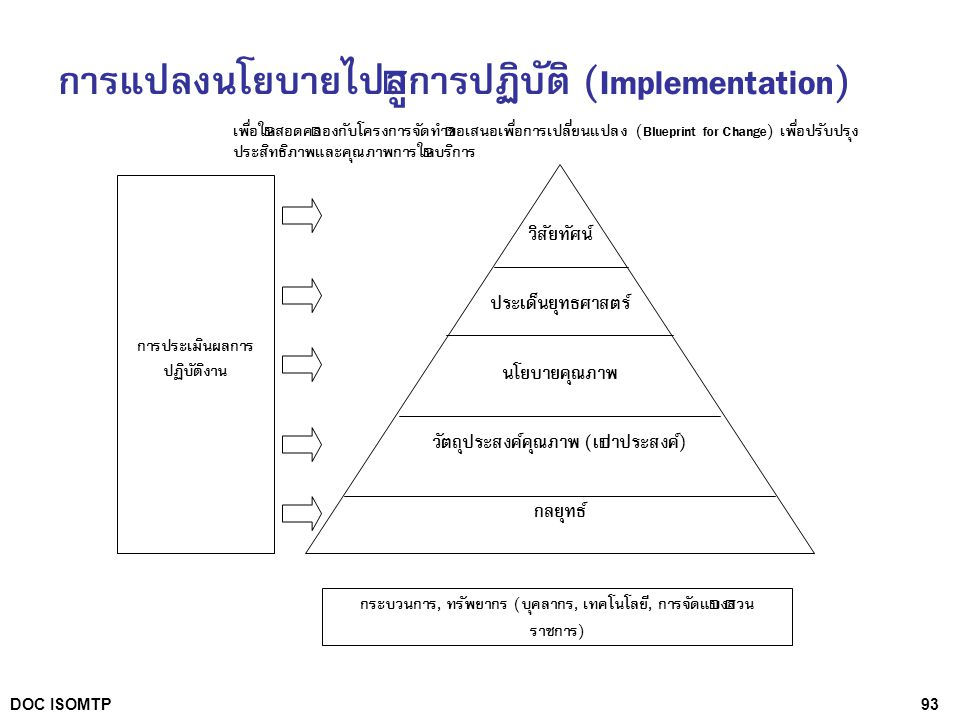 การแปลงนโยบายไปสู่การปฏิบัติ (Implementation)