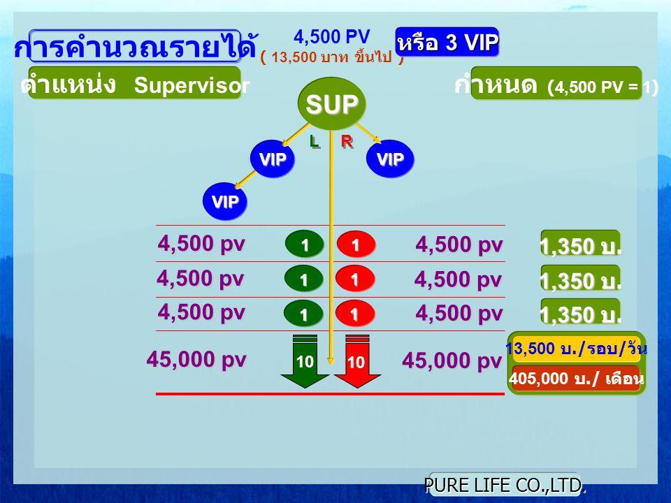 การคำนวณรายได้ ตำแหน่ง Supervisor กำหนด (4,500 PV = 1) SUP หรือ 3 VIP