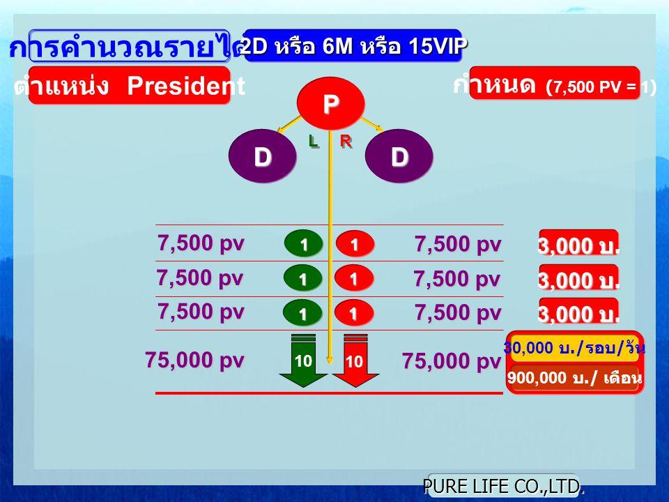 การคำนวณรายได้ ตำแหน่ง President กำหนด (7,500 PV = 1) P D D