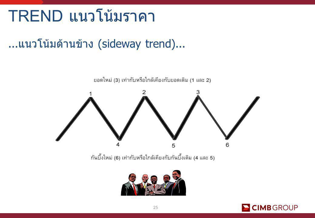 TREND แนวโน้มราคา ...แนวโน้มด้านข้าง (sideway trend)...