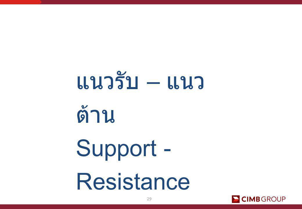 แนวรับ – แนวต้าน Support - Resistance