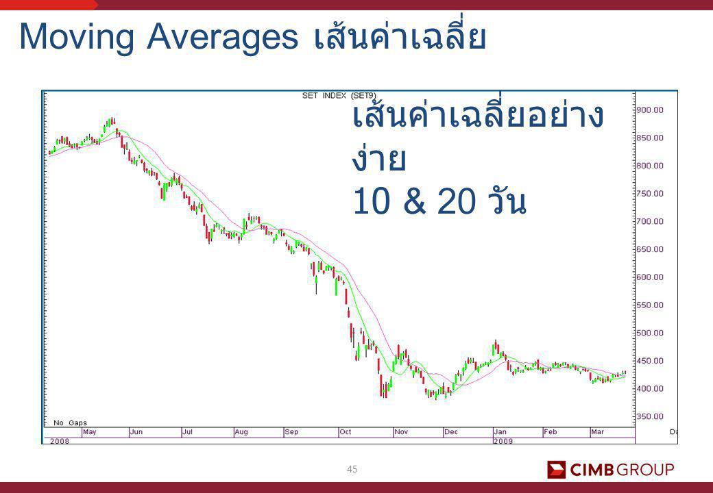 Moving Averages เส้นค่าเฉลี่ย
