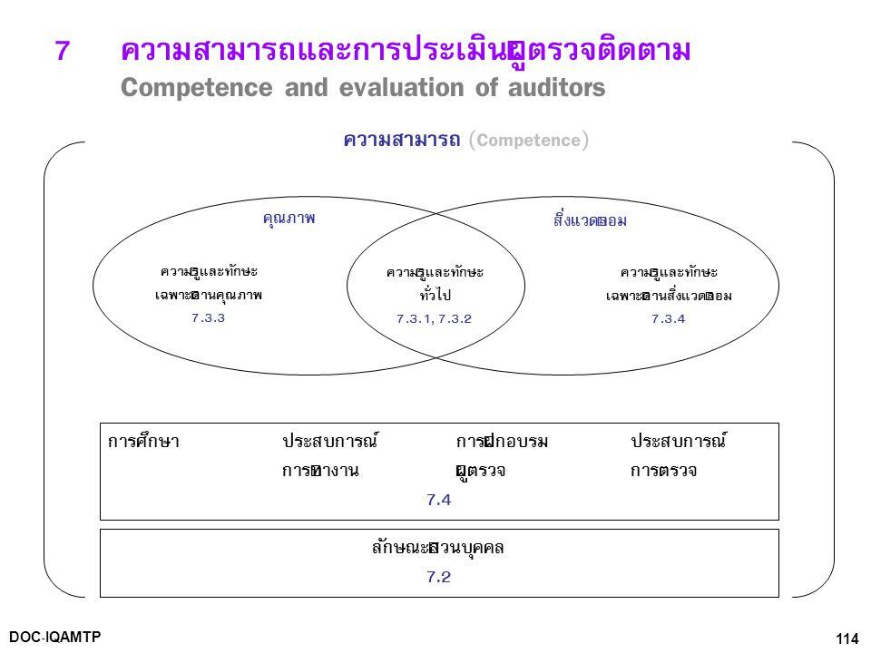 ความสามารถ (Competence) เฉพาะด้านสิ่งแวดล้อม