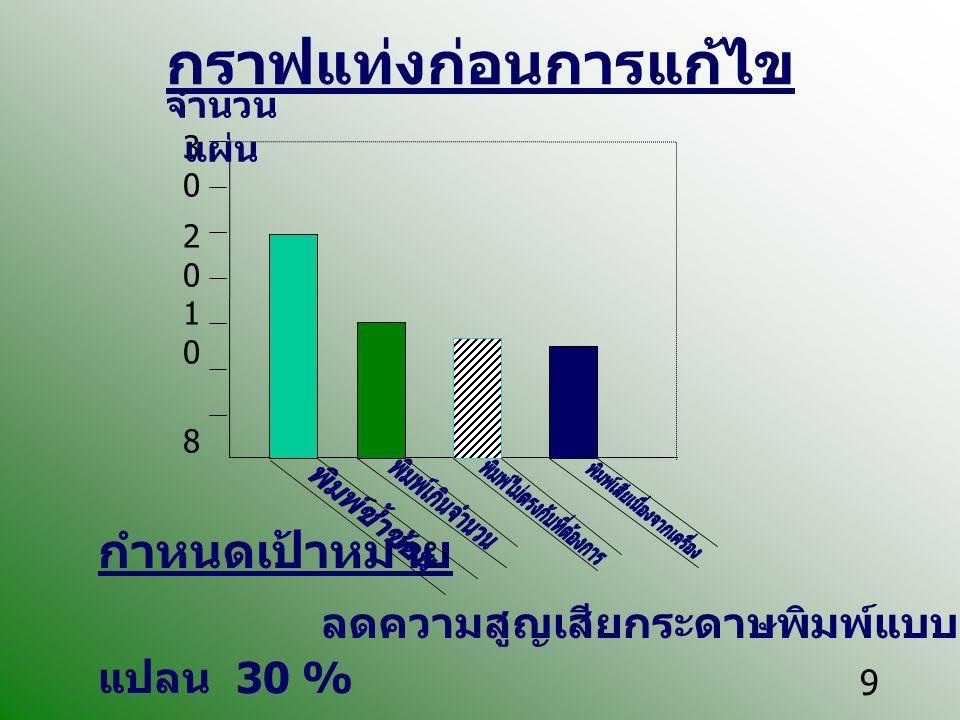 กราฟแท่งก่อนการแก้ไข