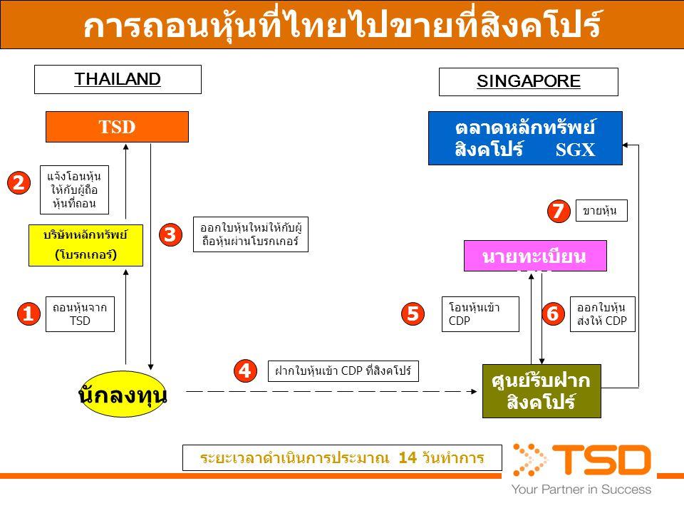 การถอนหุ้นที่ไทยไปขายที่สิงคโปร์
