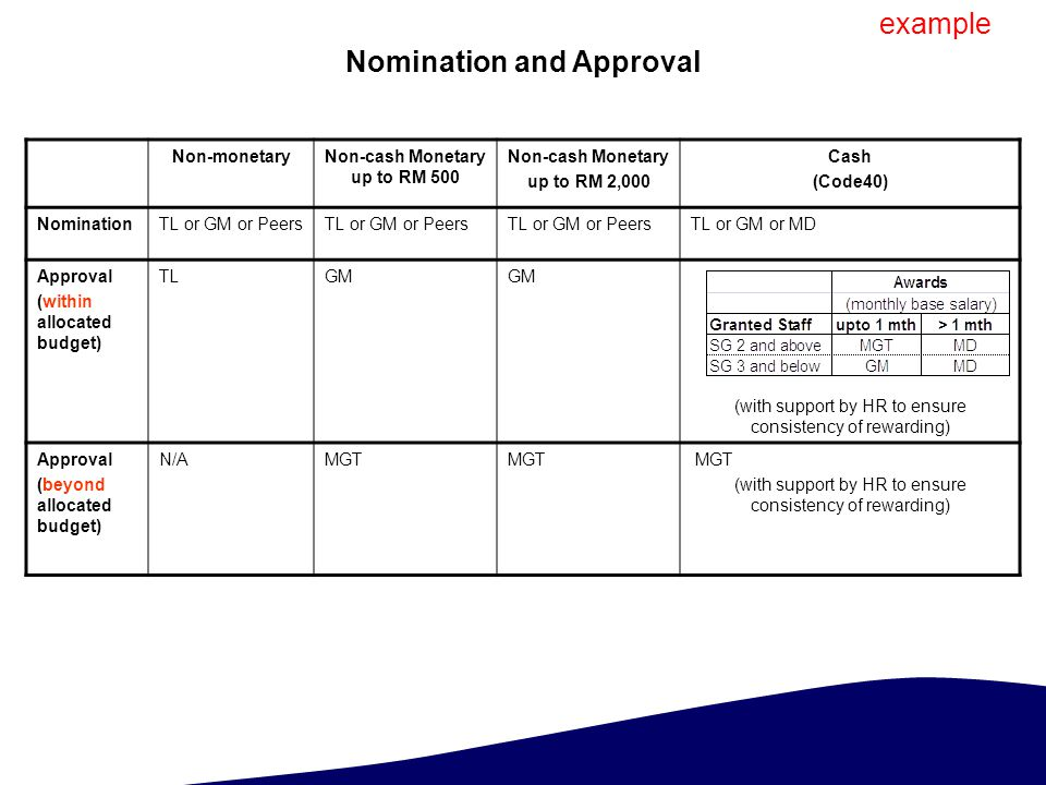 Nomination and Approval