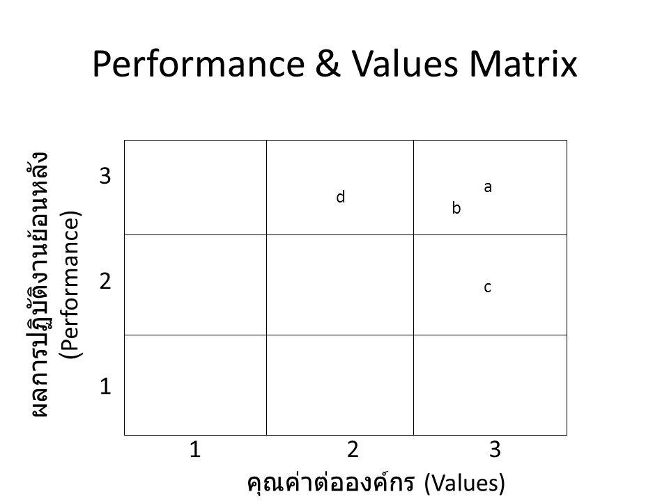 Performance & Values Matrix