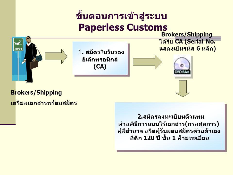 ขั้นตอนการเข้าสู่ระบบ Paperless Customs