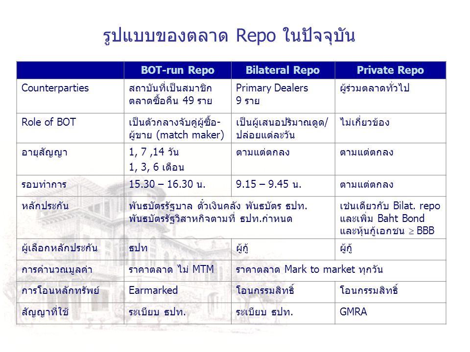 รูปแบบของตลาด Repo ในปัจจุบัน