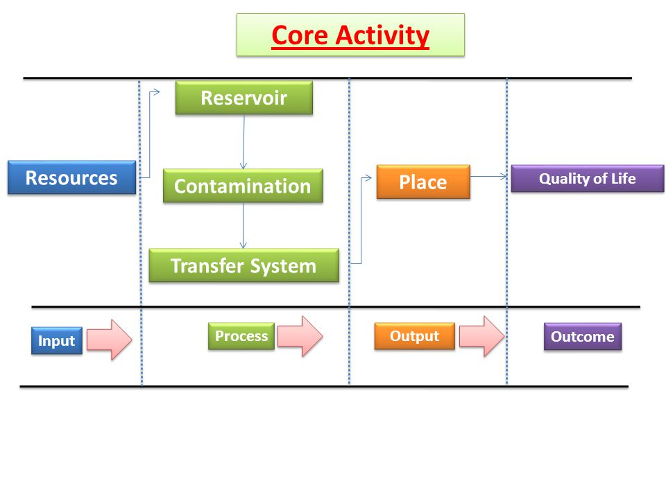 Core Activity Reservoir Resources Place Contamination Transfer System