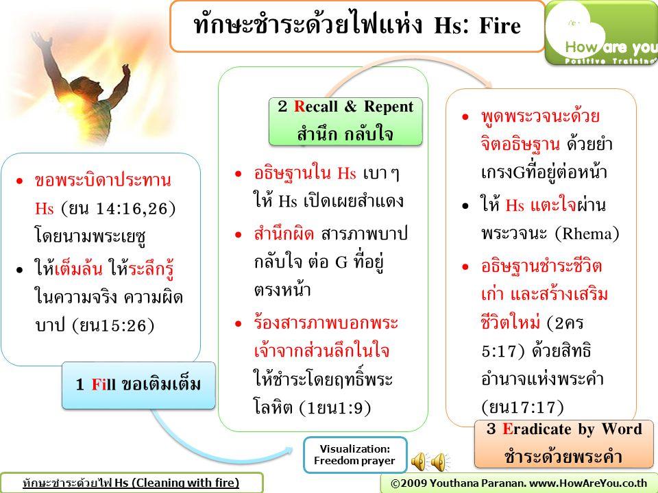 ทักษะชำระด้วยไฟแห่ง Hs: Fire