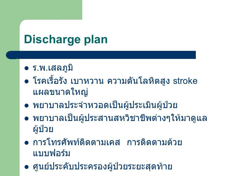 Discharge plan ร.พ.เสลภูมิ