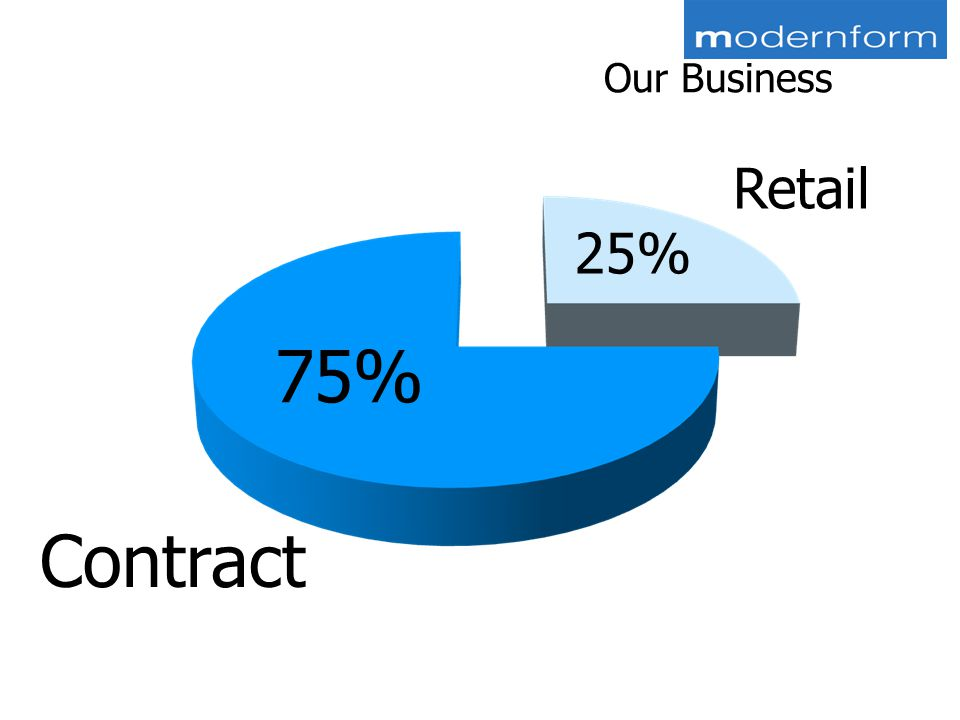 Our Business Retail Contract 25% 75%