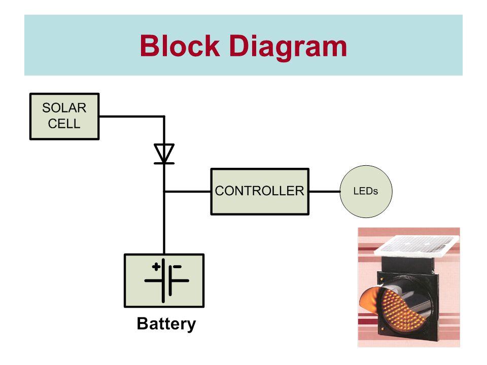 Block Diagram
