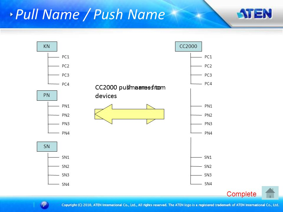 Pull Name / Push Name CC2000 pull names from devices