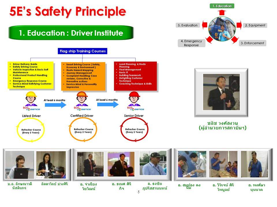1. Education : Driver Institute (ผู้อำนวยการสถาบันฯ)