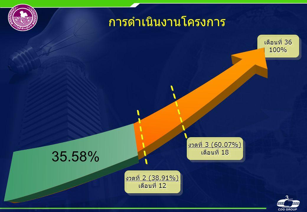 35.58% การดำเนินงานโครงการ เดือนที่ 36 100% งวดที่ 3 (60.07%)