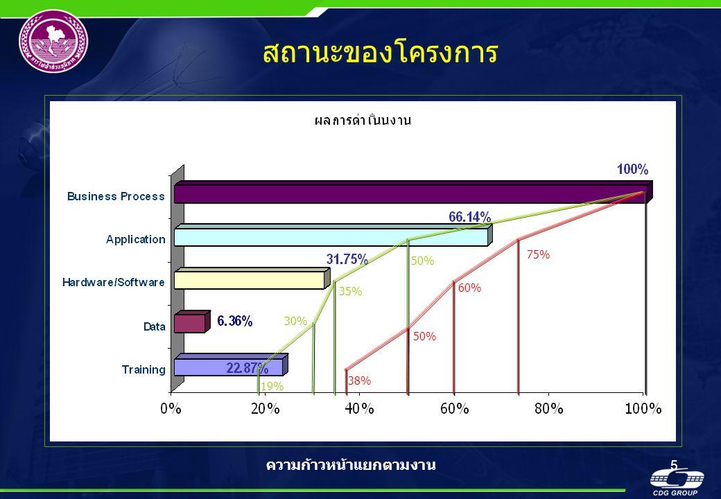 สถานะของโครงการ 75% 50% 35% 60% 30% 50% 38% 19% ความก้าวหน้าแยกตามงาน