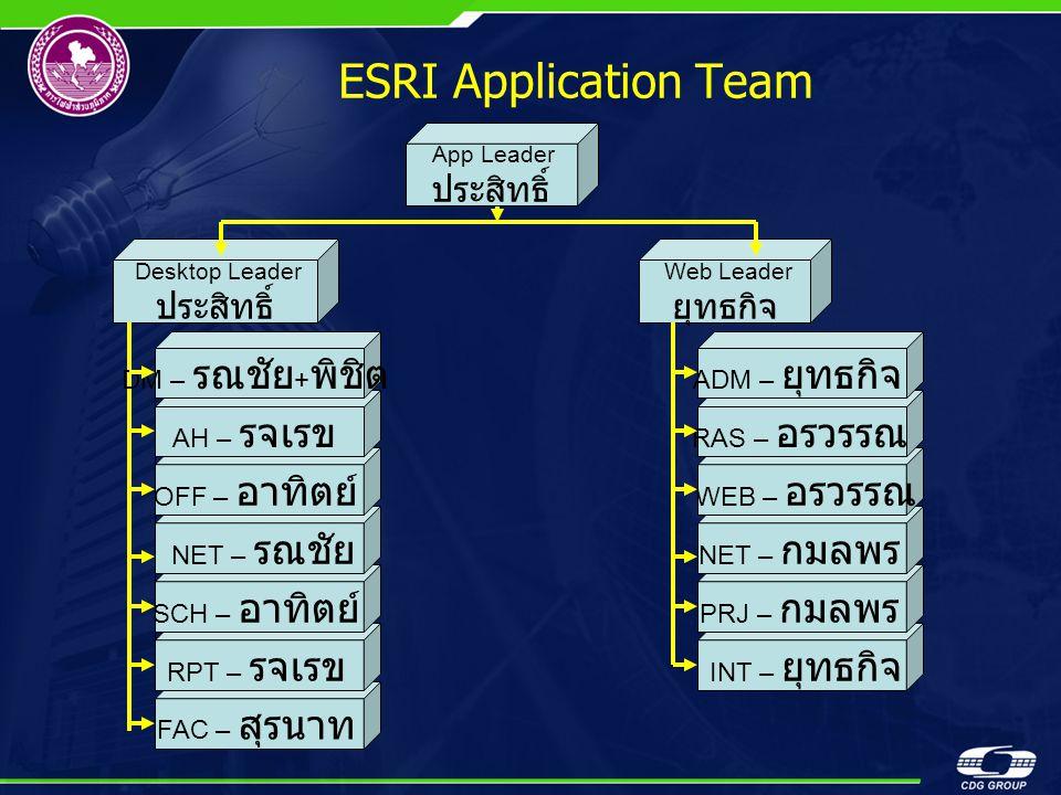 ESRI Application Team ประสิทธิ์ ประสิทธิ์ ยุทธกิจ DM – รณชัย+พิชิต