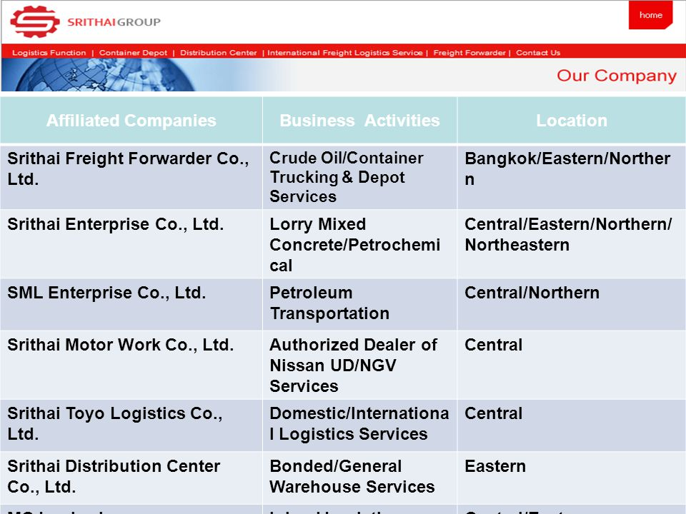 Affiliated Companies Business Activities Location