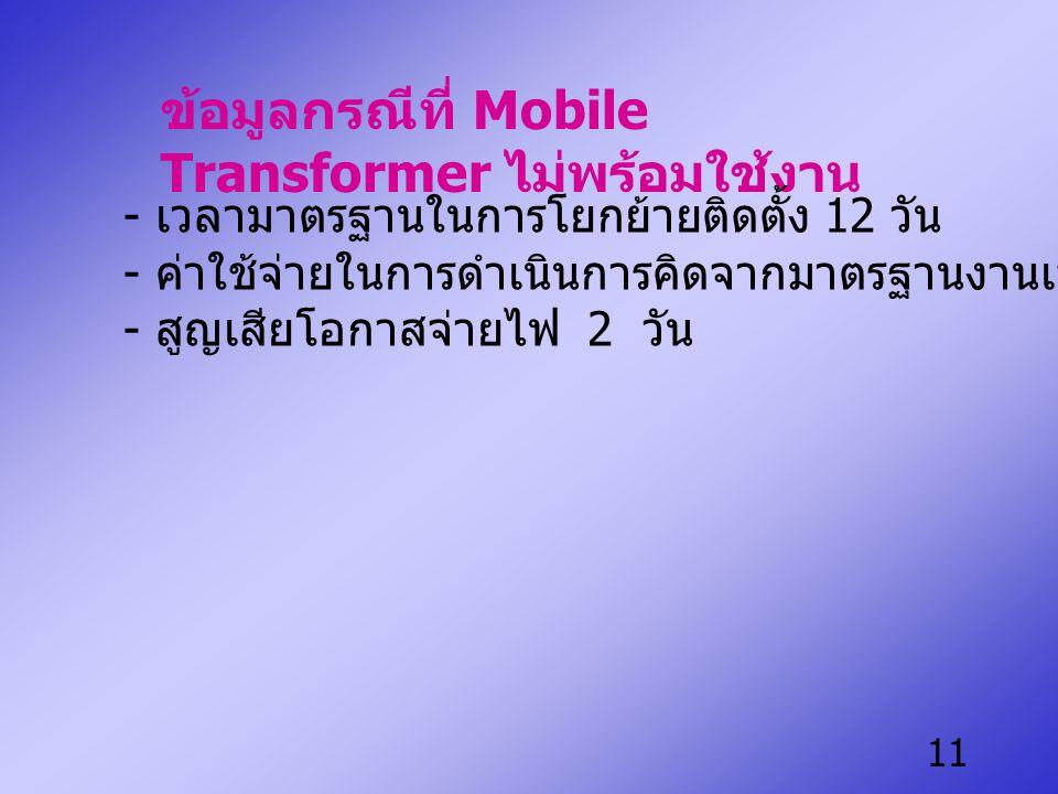 ข้อมูลกรณีที่ Mobile Transformer ไม่พร้อมใช้งาน