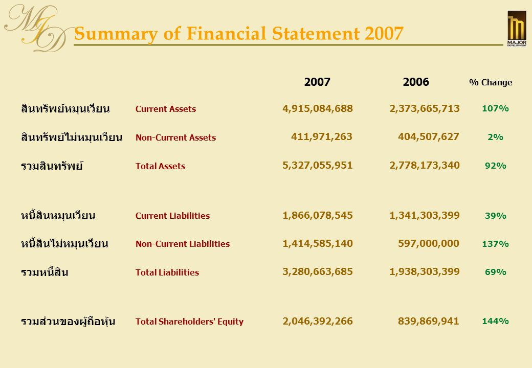 Summary of Financial Statement 2007 (Cont')