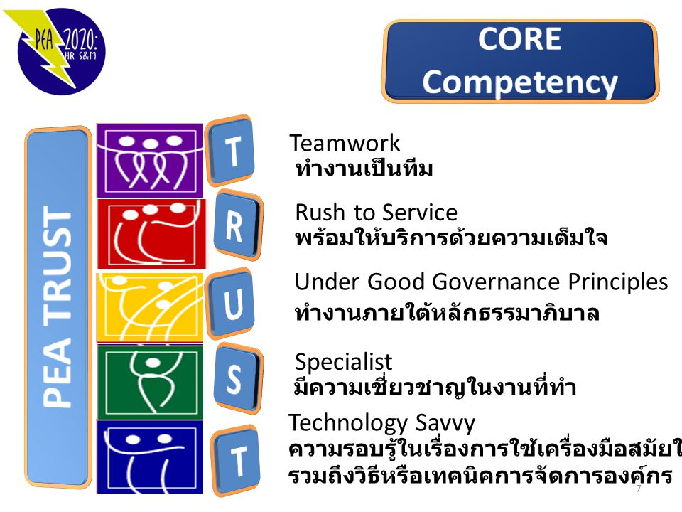 T R PEA TRUST U S T CORE Competency Teamwork Rush to Service
