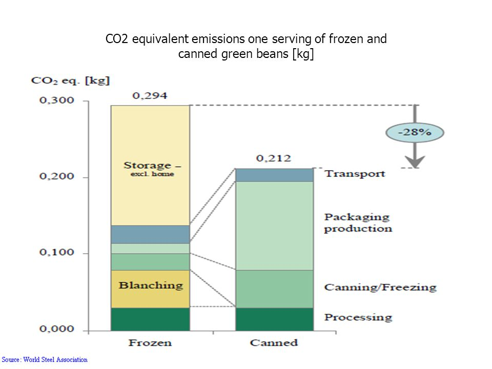 CO2 equivalent emissions one serving of frozen and canned green beans [kg]